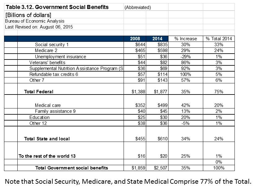 Gov Social Spending