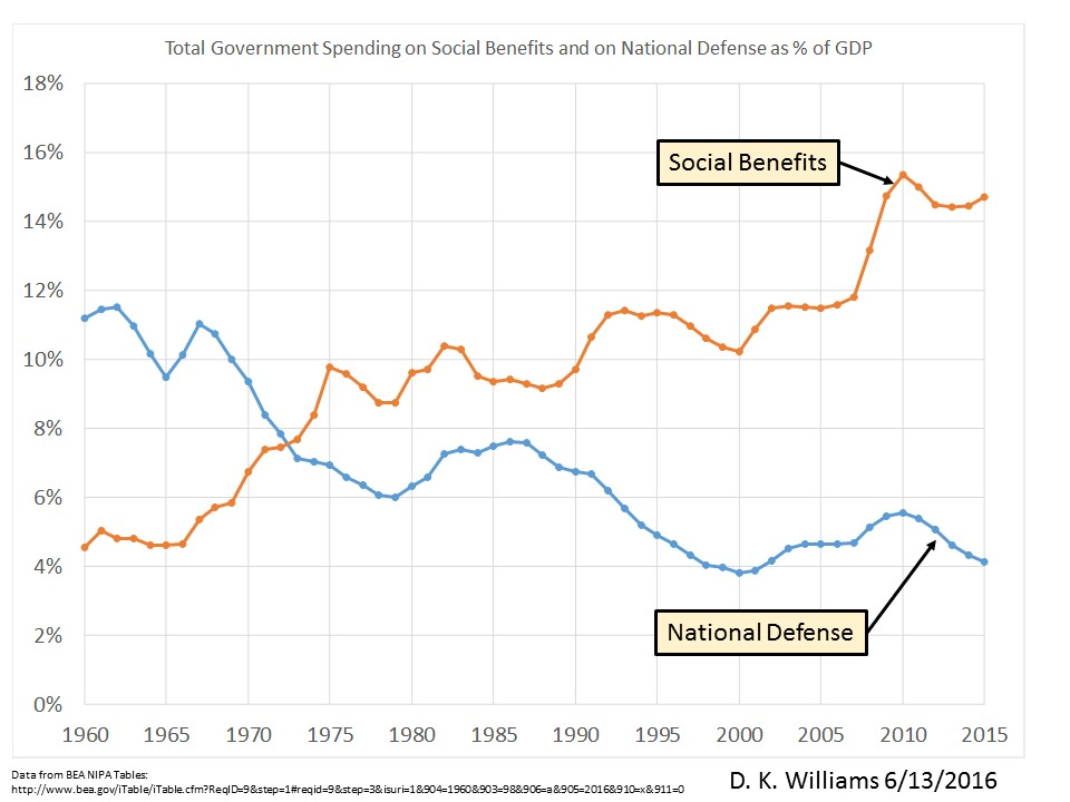 Social and Defense Spending