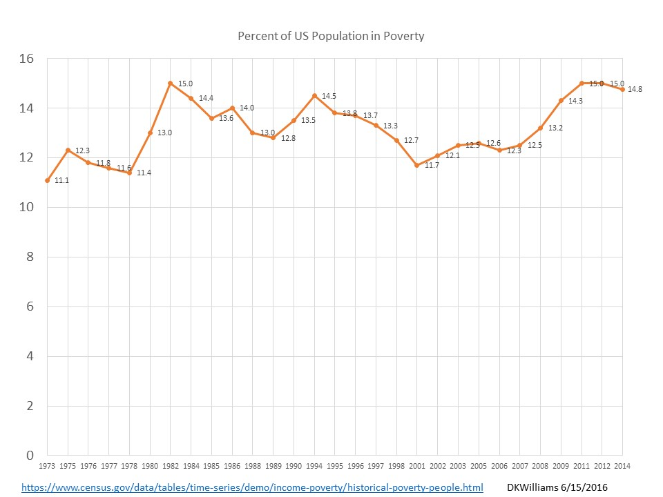 pct in poverty