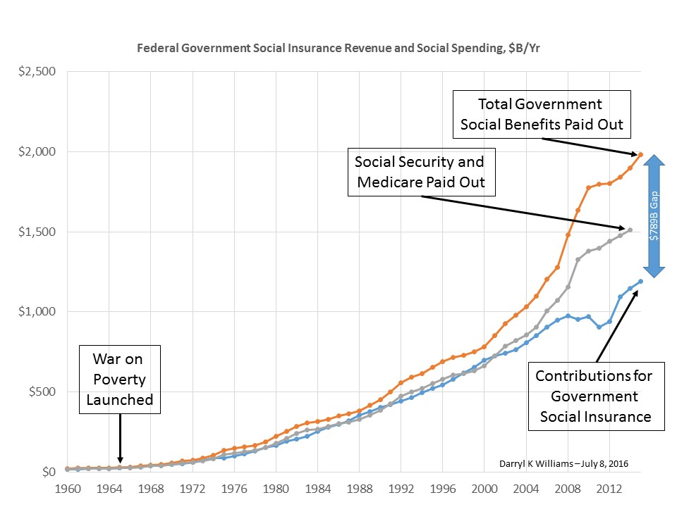 Fed Social Rev and Spend