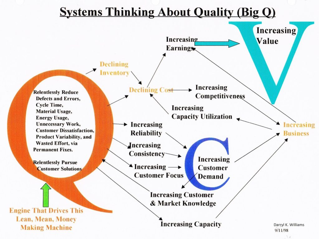 QVC Diagram